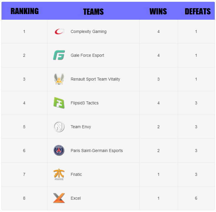 RLCS EU Season 5 Ranking