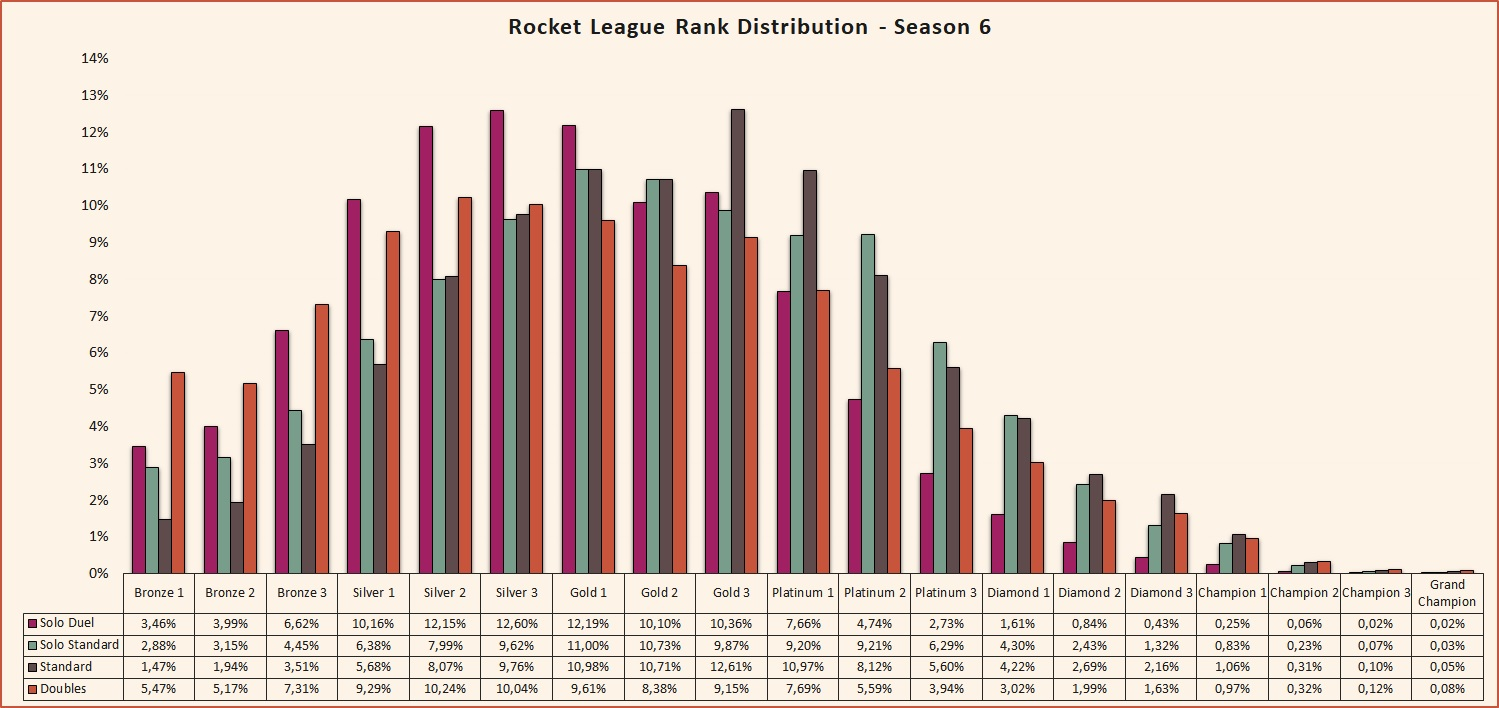 Rocket League  Season 6 rank distribution