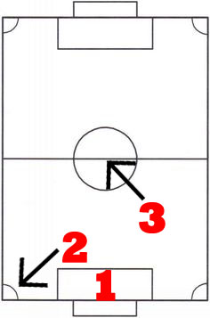 Rocket League Rotation Tips In The Center Of Match - 3v3 Rotation Strategy - 4