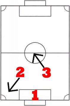 Rocket League Rotation Tips In The Center Of Match - 3v3 Rotation Strategy - 6
